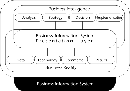 Business Information Systems Schema